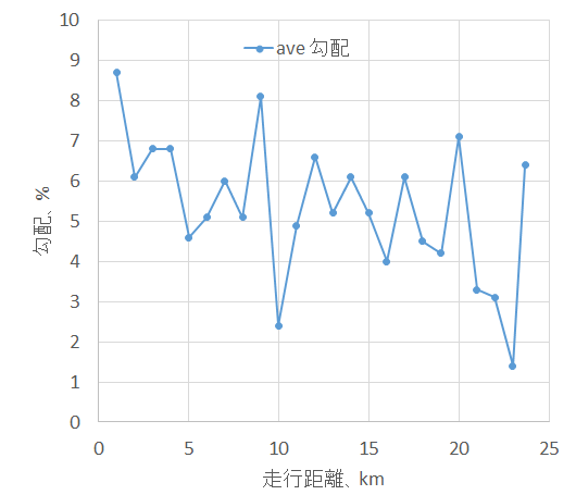 富士ヒルの平均勾配