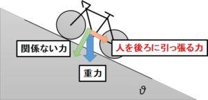 重力の分解